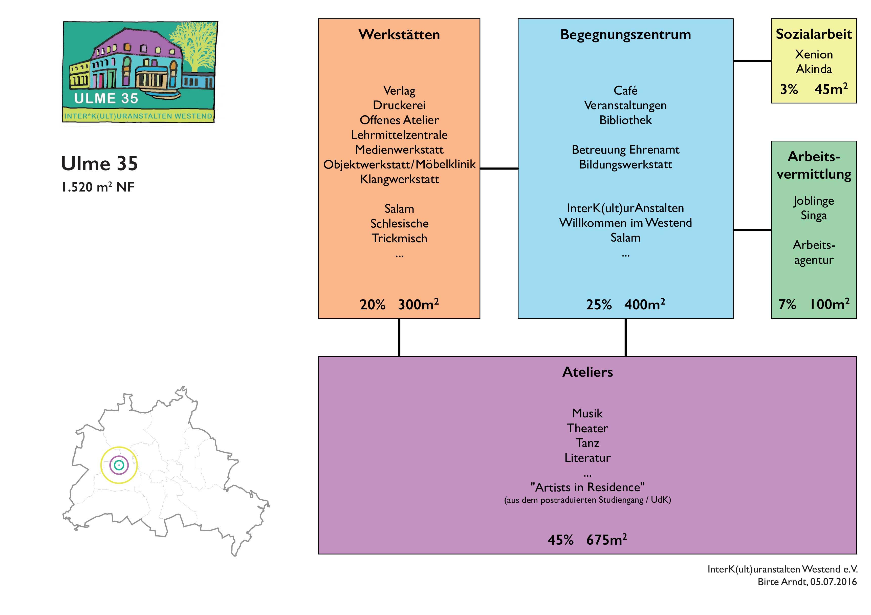 grafische Darstellung des Nutzungsmix der Ulme 35